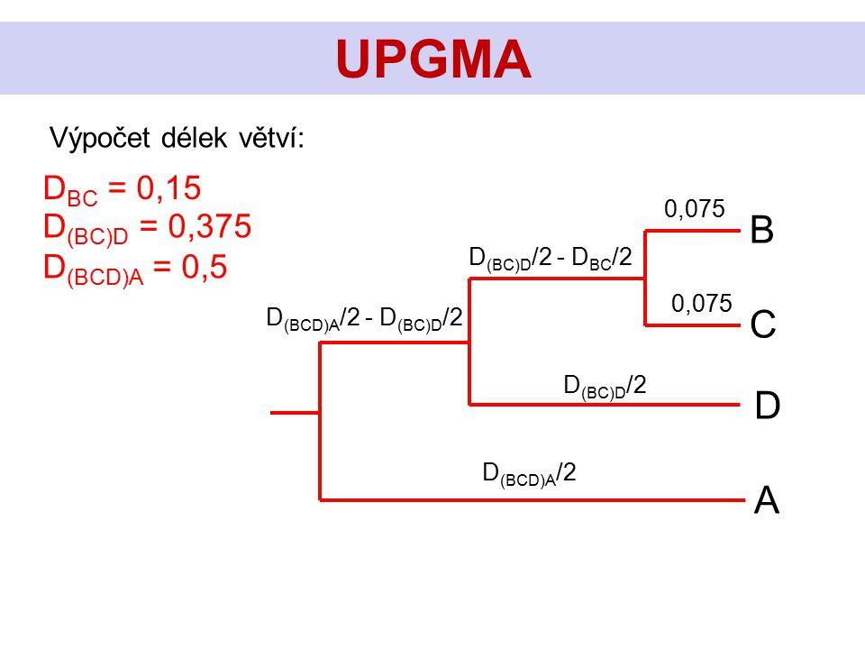 C B D A UPGMA Výpočet délek větví: D BC = 0,15 D (BC)D = 0,375 D (BCD)A = 0,5 D (BC)D /2 D (BC)D /2 - D BC /2 D (BCD)A /2 D (BCD)A /2 - D (BC)D /2 0,0
