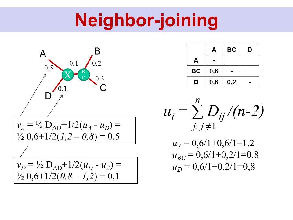 Neighbor-joining ABCD A- 0,6- D 0,2- u i = ∑ D ij /(n-2) n j: j ≠1 u A = 0,6/1+0,6/1=1,2 u BC = 0,6/1+0,2/1=0,8 u D = 0,6/1+0,2/1=0,8 D B C A X BCBC 0