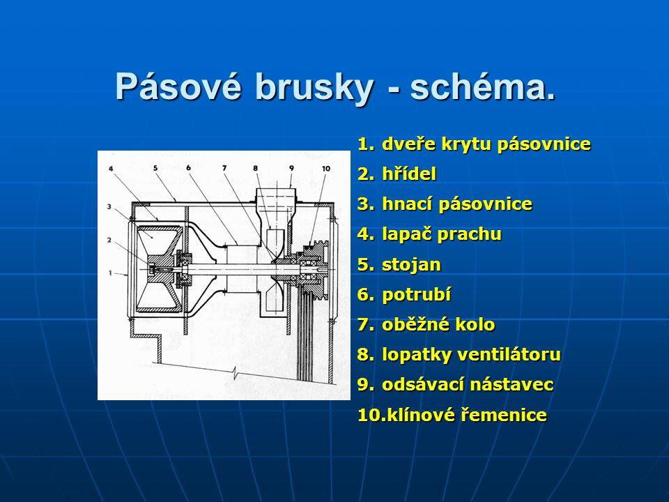 Pásové brusky - schéma.
