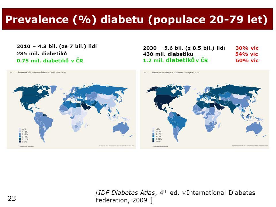 23 Prevalence (%) diabetu (populace 20-79 let) 2010 – 4.3 bil. (ze 7 bil.) lidí 285 mil. diabetiků 0.75 mil. diabetiků v ČR 2030 – 5.6 bil. (z 8.5 bil