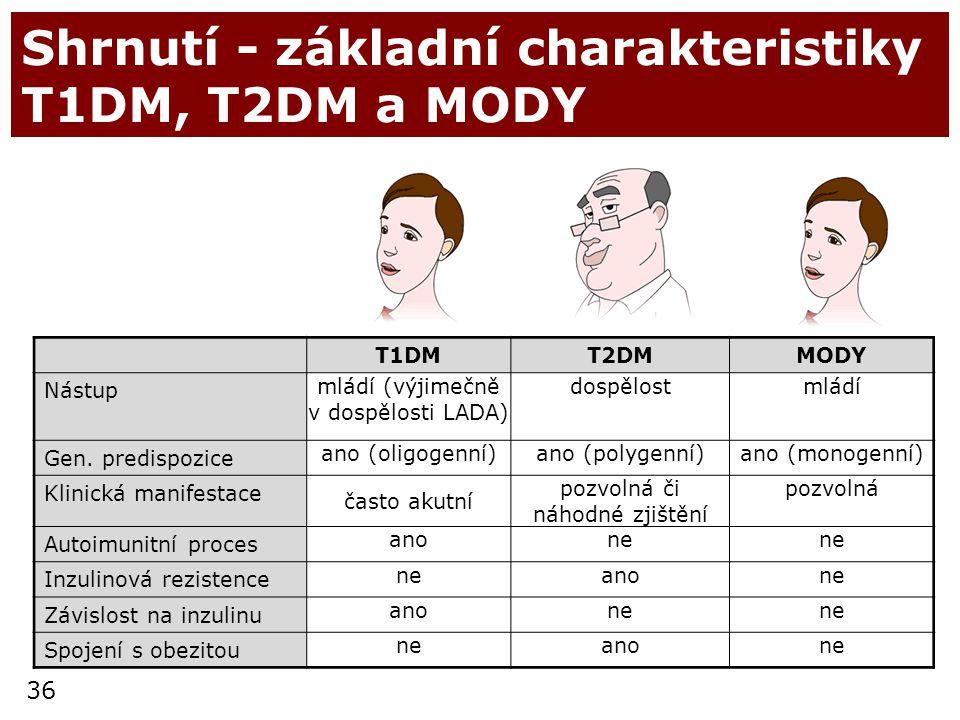 36 Shrnutí - základní charakteristiky T1DM, T2DM a MODY T1DMT2DMMODY Nástup mládí (výjimečně v dospělosti LADA) dospělostmládí Gen. predispozice ano (