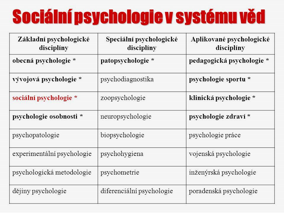 Sociální psychologie v systému věd Základní psychologické disciplíny Speciální psychologické disciplíny Aplikované psychologické disciplíny obecná psy