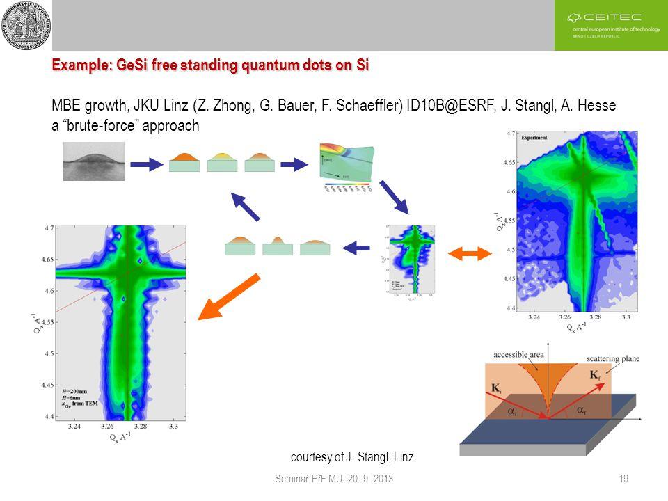 Seminář PřF MU, 20. 9. 201319 Example: GeSi free standing quantum dots on Si MBE growth, JKU Linz (Z. Zhong, G. Bauer, F. Schaeffler) ID10B@ESRF, J. S