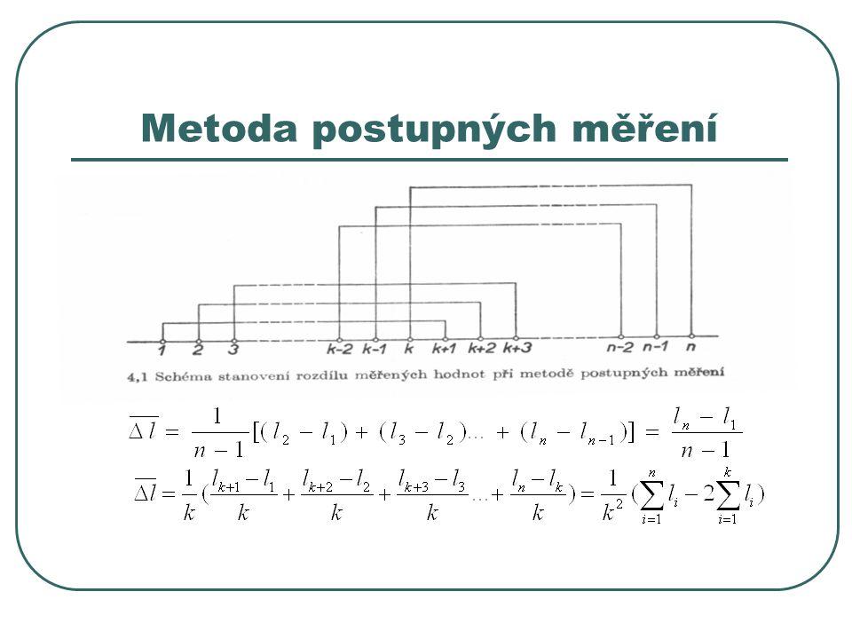 Metoda postupných měření