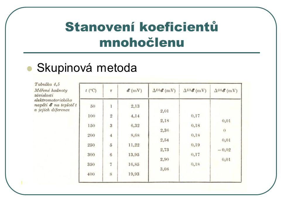 Stanovení koeficientů mnohočlenu Skupinová metoda