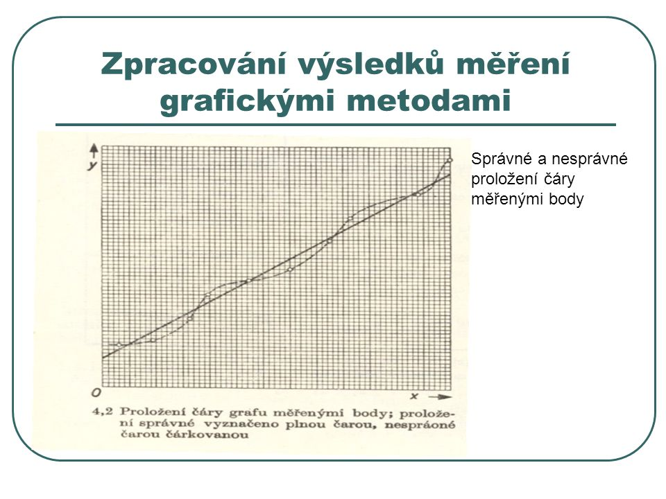 Zpracování výsledků měření grafickými metodami Správné a nesprávné proložení čáry měřenými body