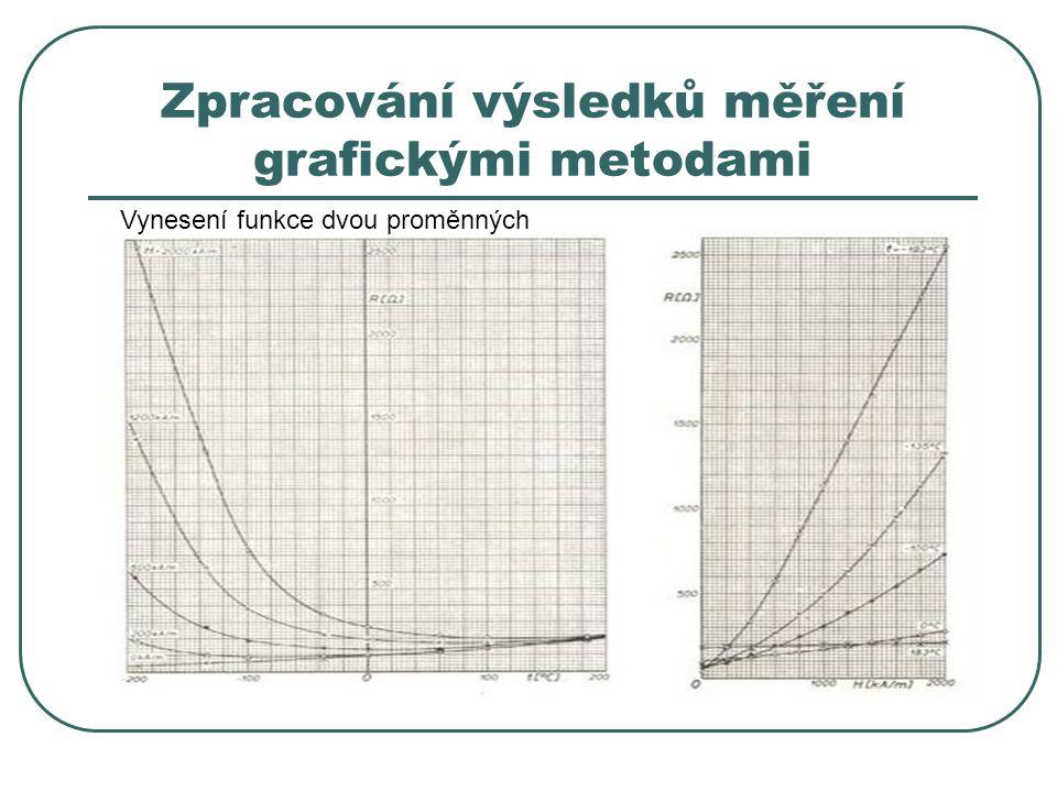 Zpracování výsledků měření grafickými metodami Vynesení funkce dvou proměnných
