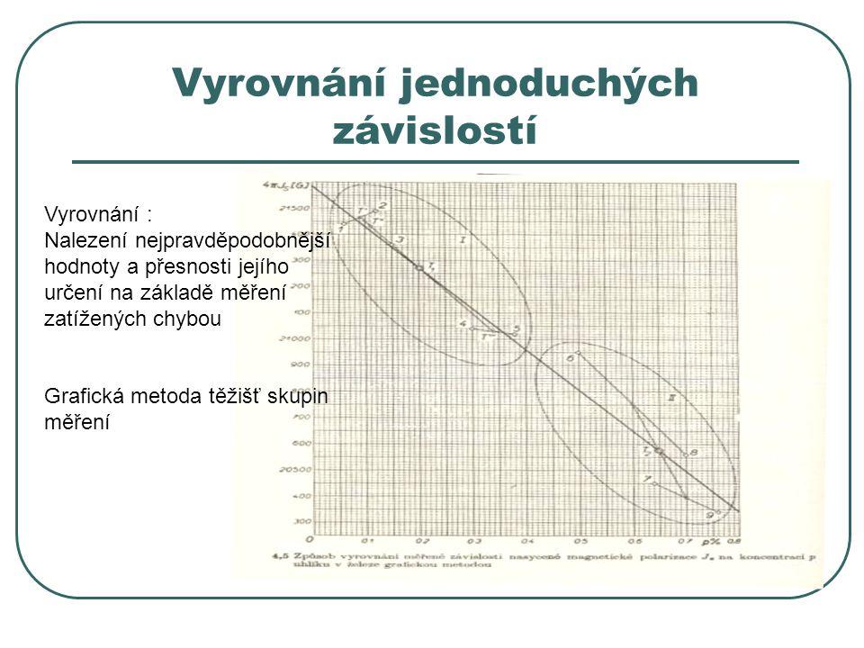 Vyrovnání jednoduchých závislostí Vyrovnání : Nalezení nejpravděpodobnější hodnoty a přesnosti jejího určení na základě měření zatížených chybou Grafi