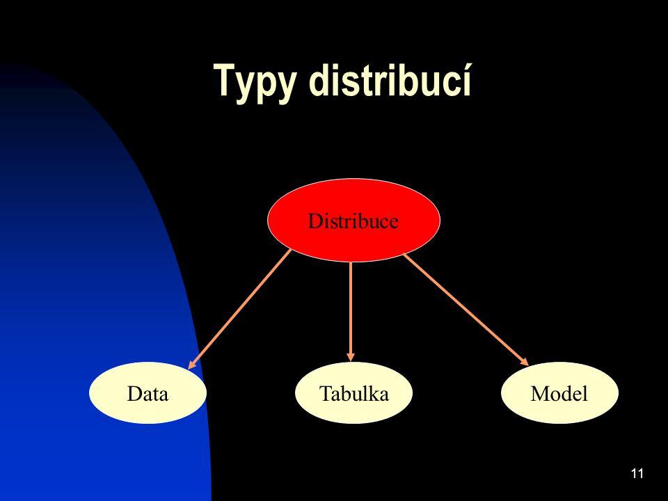 11 Typy distribucí TabulkaModelData Distribuce