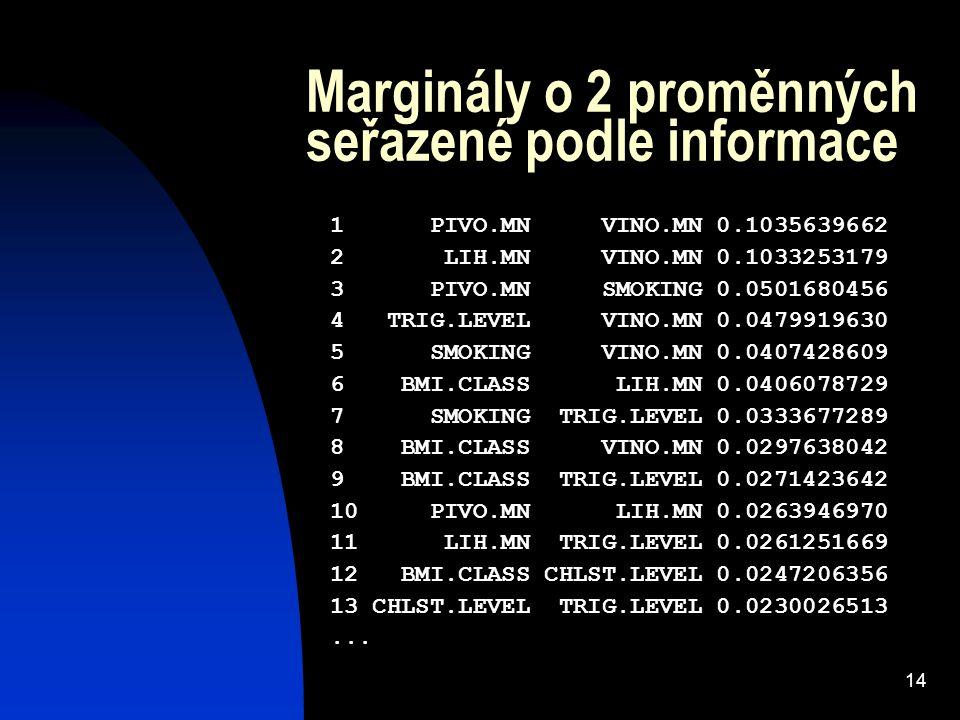 14 Marginály o 2 proměnných seřazené podle informace 1 PIVO.MN VINO.MN 0.1035639662 2 LIH.MN VINO.MN 0.1033253179 3 PIVO.MN SMOKING 0.0501680456 4 TRIG.LEVEL VINO.MN 0.0479919630 5 SMOKING VINO.MN 0.0407428609 6 BMI.CLASS LIH.MN 0.0406078729 7 SMOKING TRIG.LEVEL 0.0333677289 8 BMI.CLASS VINO.MN 0.0297638042 9 BMI.CLASS TRIG.LEVEL 0.0271423642 10 PIVO.MN LIH.MN 0.0263946970 11 LIH.MN TRIG.LEVEL 0.0261251669 12 BMI.CLASS CHLST.LEVEL 0.0247206356 13 CHLST.LEVEL TRIG.LEVEL 0.0230026513...