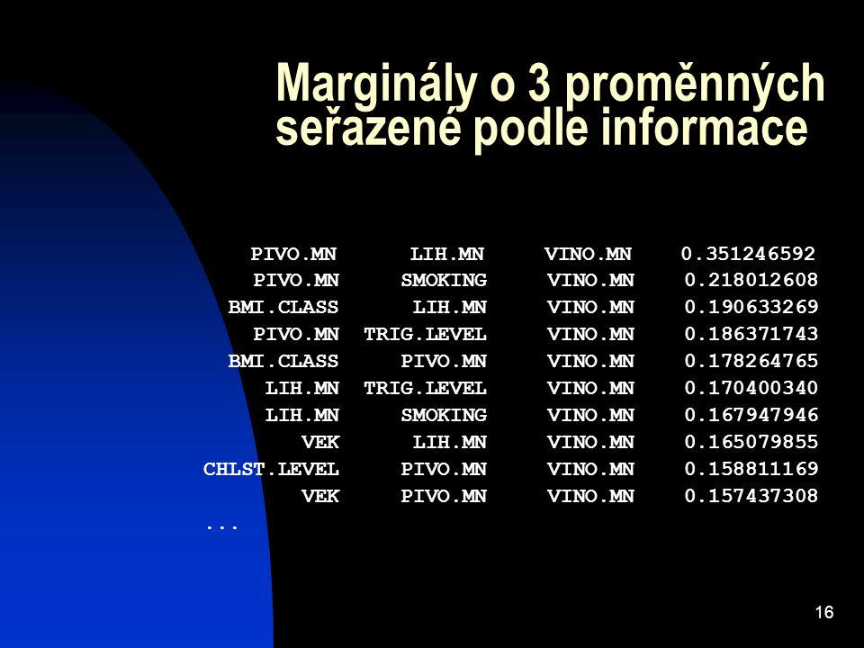 16 Marginály o 3 proměnných seřazené podle informace PIVO.MN LIH.MN VINO.MN 0.351246592 PIVO.MN SMOKING VINO.MN 0.218012608 BMI.CLASS LIH.MN VINO.MN 0.190633269 PIVO.MN TRIG.LEVEL VINO.MN 0.186371743 BMI.CLASS PIVO.MN VINO.MN 0.178264765 LIH.MN TRIG.LEVEL VINO.MN 0.170400340 LIH.MN SMOKING VINO.MN 0.167947946 VEK LIH.MN VINO.MN 0.165079855 CHLST.LEVEL PIVO.MN VINO.MN 0.158811169 VEK PIVO.MN VINO.MN 0.157437308...