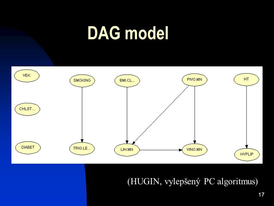 17 DAG model (HUGIN, vylepšený PC algoritmus)