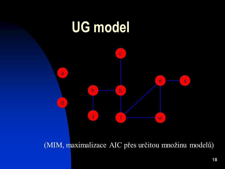 18 UG model (MIM, maximalizace AIC přes určitou množinu modelů)