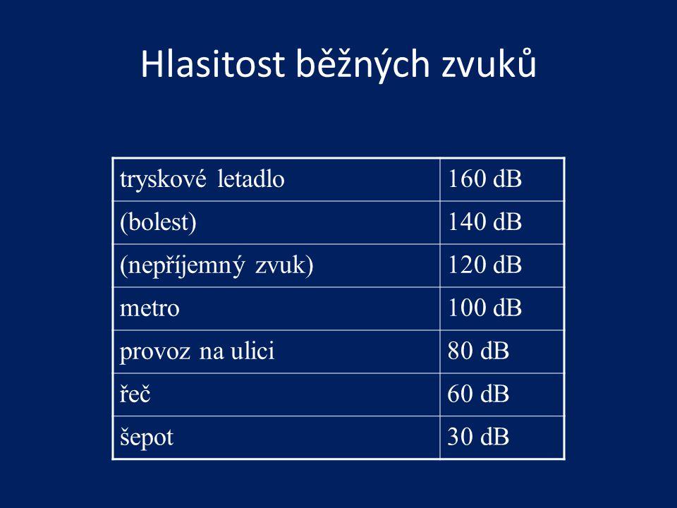 Hlasitost běžných zvuků tryskové letadlo160 dB (bolest)140 dB (nepříjemný zvuk)120 dB metro100 dB provoz na ulici80 dB řeč60 dB šepot30 dB