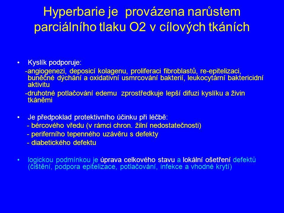Hyperbarie je provázena narůstem parciálního tlaku O2 v cílových tkáních Kyslík podporuje: -angiogenezi, deposicí kolagenu, proliferaci fibroblastů, re-epitelizaci, buněčné dýchání a oxidativní usmrcování bakterií, leukocytární baktericidní aktivitu -druhotné potlačování edemu zprostředkuje lepší difuzi kyslíku a živin tkáněmi Je předpoklad protektivního účinku při léčbě: - bércového vředu (v rámci chron.