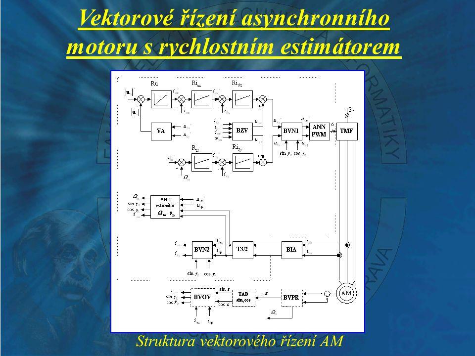 Blokové schéma řídicího systému Realizace algoritmu pomocí DSP