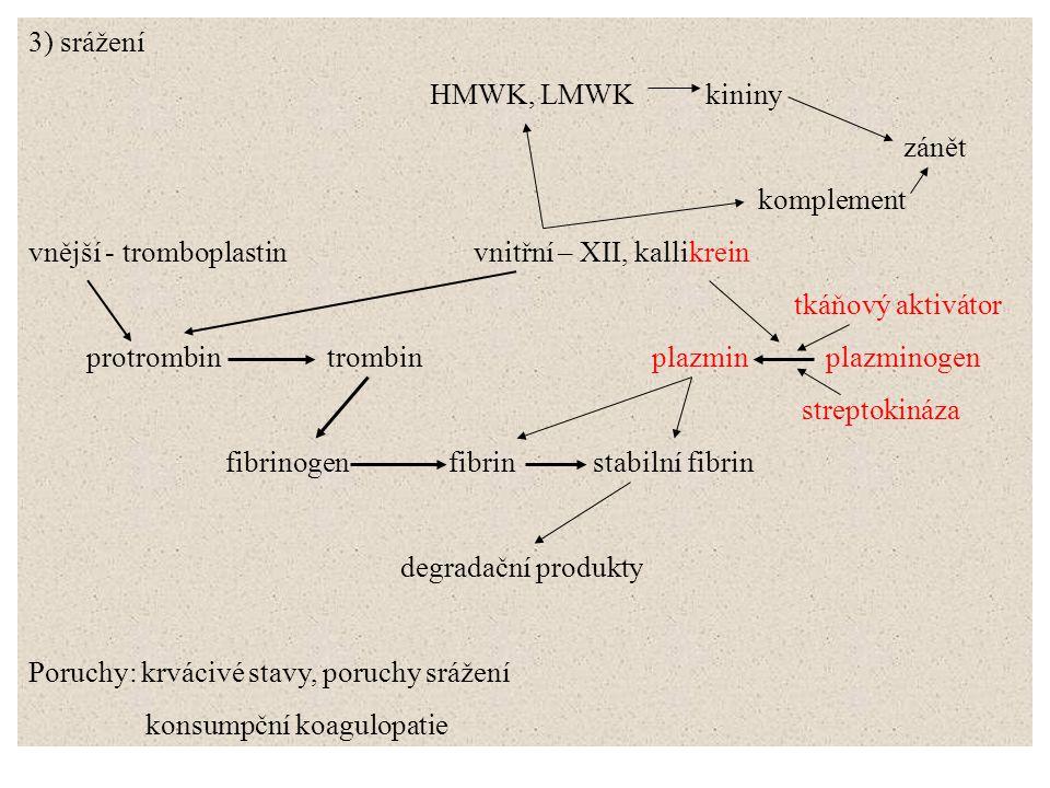 3) srážení HMWK, LMWK kininy zánět komplement vnější - tromboplastin vnitřní – XII, kallikrein tkáňový aktivátor protrombin trombin plazmin plazminoge