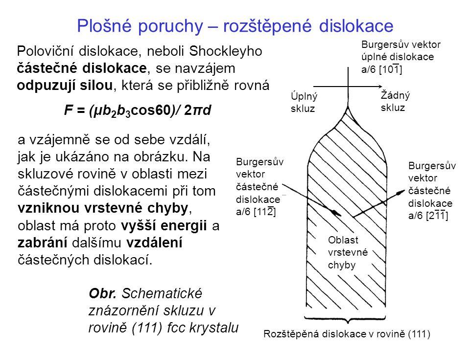 Plošné poruchy – rozštěpené dislokace a vzájemně se od sebe vzdálí, jak je ukázáno na obrázku.
