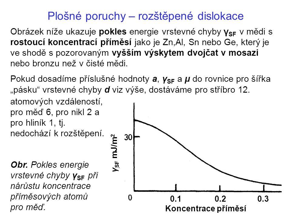 Plošné poruchy – rozštěpené dislokace atomových vzdáleností, pro měď 6, pro nikl 2 a pro hliník 1, tj.