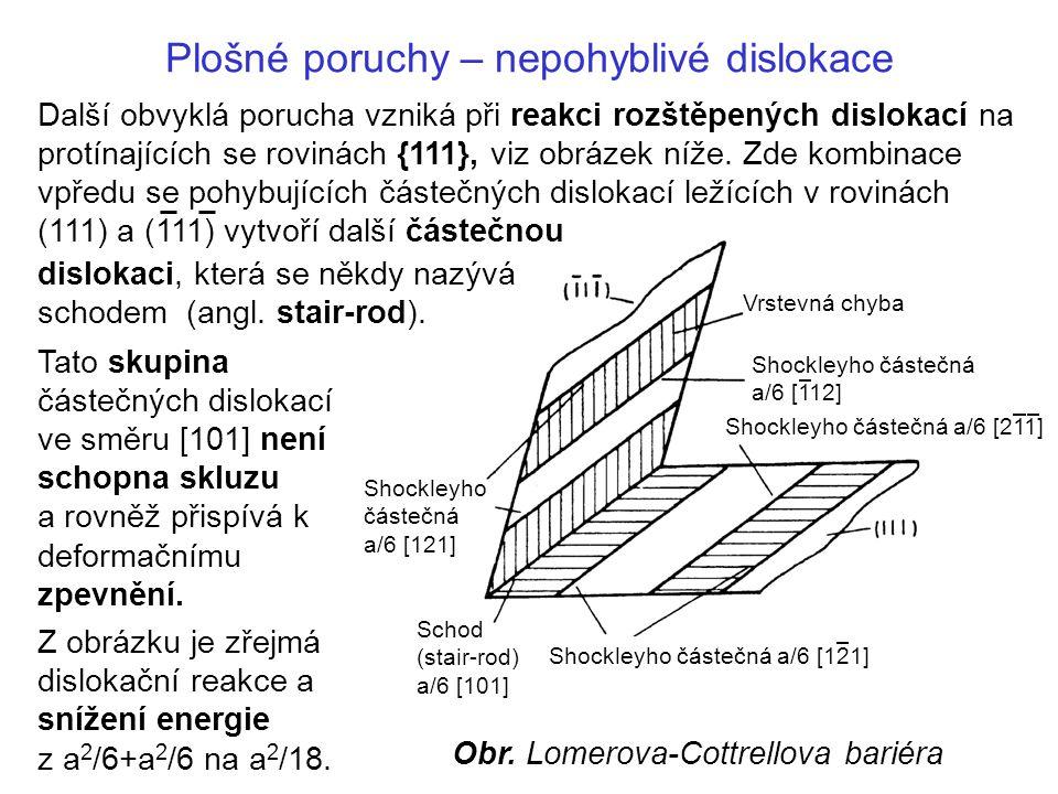 Plošné poruchy – nepohyblivé dislokace Tato skupina částečných dislokací ve směru [101] není schopna skluzu a rovněž přispívá k deformačnímu zpevnění.