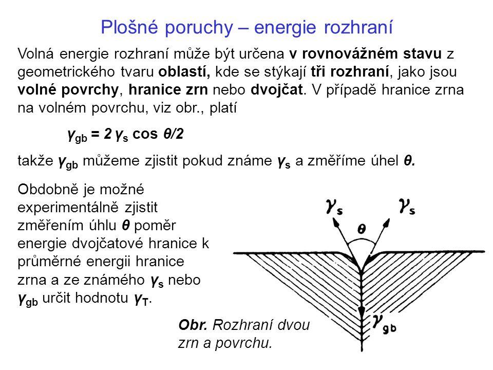 Plošné poruchy – energie rozhraní Volná energie rozhraní může být určena v rovnovážném stavu z geometrického tvaru oblastí, kde se stýkají tři rozhraní, jako jsou volné povrchy, hranice zrn nebo dvojčat.