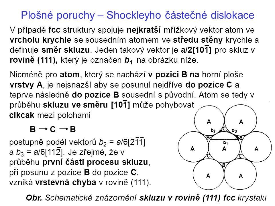 Plošné poruchy – Shockleyho částečné dislokace Uspořádání vrstev se přitom změní z ABCABC na ABCACABC a v průběhu druhé části procesu skluzu je obnoveno správné uspořádání vrstev.