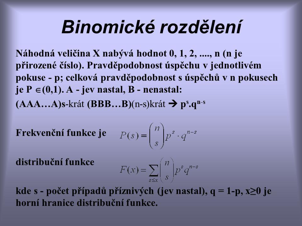 Binomické rozdělení Náhodná veličina X nabývá hodnot 0, 1, 2,...., n (n je přirozené číslo).