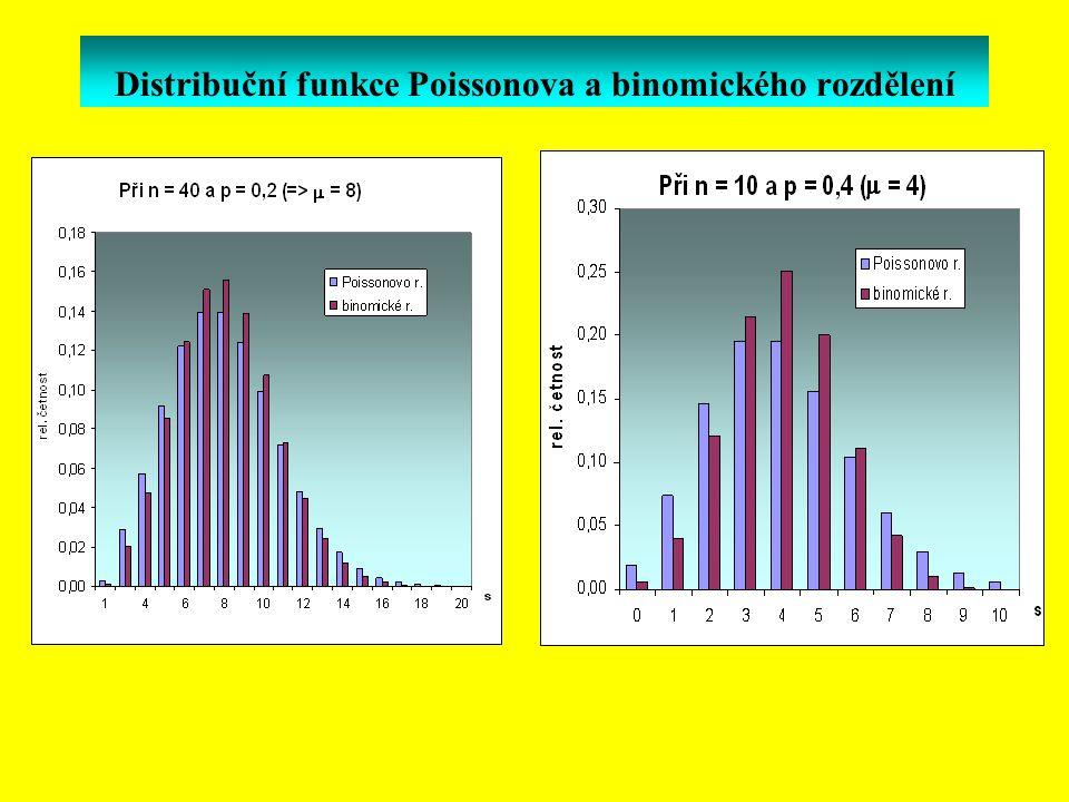 Distribuční funkce Poissonova a binomického rozdělení