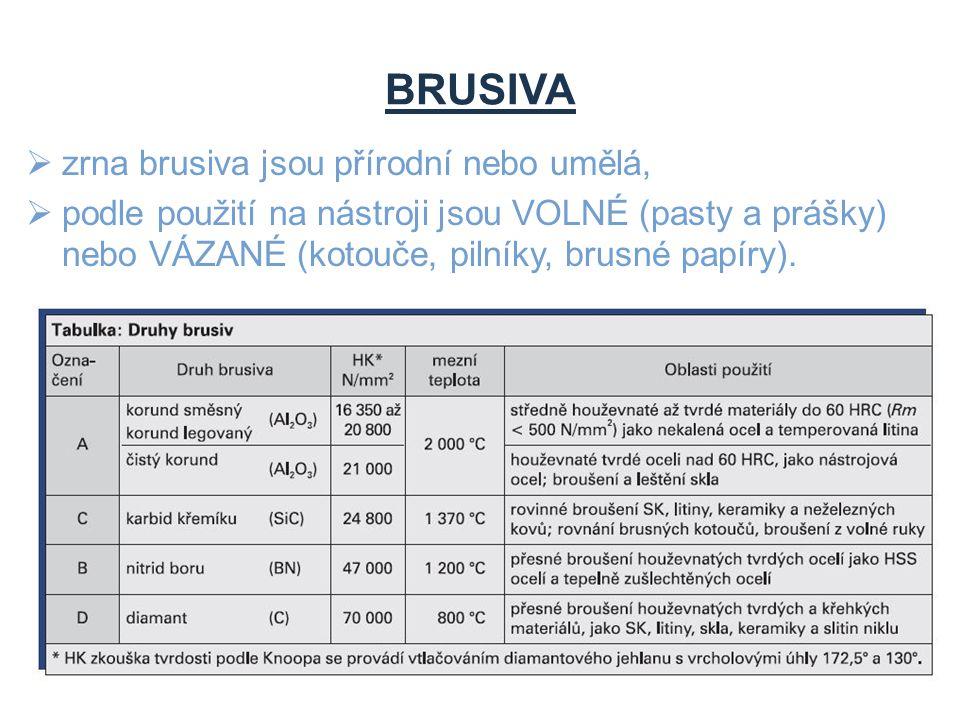 BRUSIVA  zrna brusiva jsou přírodní nebo umělá,  podle použití na nástroji jsou VOLNÉ (pasty a prášky) nebo VÁZANÉ (kotouče, pilníky, brusné papíry)