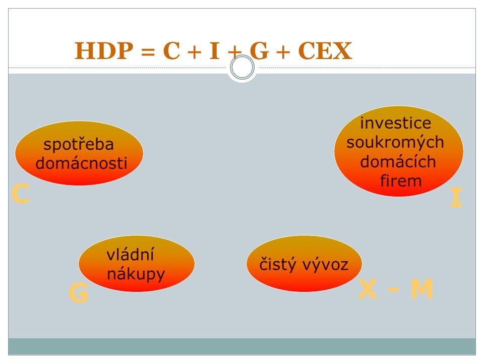 HDP = C + I + G + CEX spotřeba domácnosti investice soukromých domácích firem vládní nákupy čistý vývoz C I G X - M