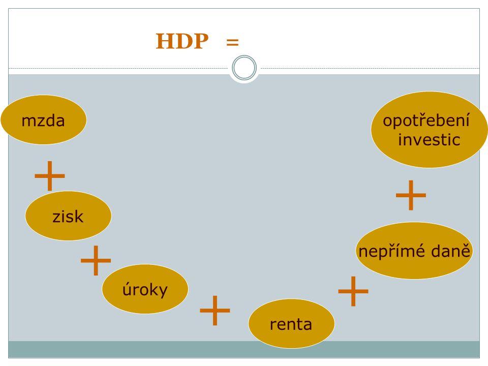 HDP = mzda opotřebení investic + + + nepřímé daně úroky zisk renta + +