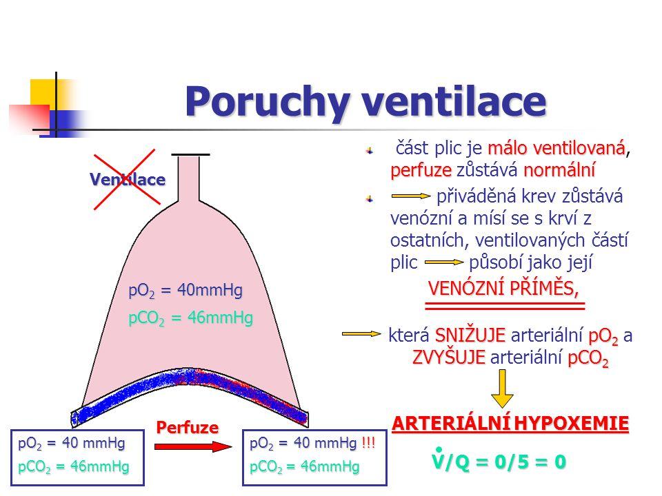 Poruchy ventilace málo ventilovaná perfuzenormální část plic je málo ventilovaná, perfuze zůstává normální přiváděná krev zůstává venózní a mísí se s krví z ostatních, ventilovaných částí plic působí jako její VENÓZNÍ PŘÍMĚS, Ventilace pO 2 = 40mmHg pO 2 = 40 mmHg !!.