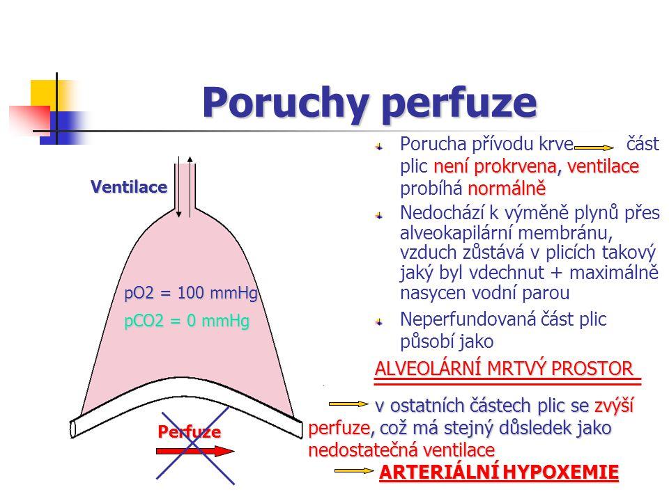 Poruchy perfuze není prokrvena, ventilace normálně Porucha přívodu krve část plic není prokrvena, ventilace probíhá normálně Nedochází k výměně plynů přes alveokapilární membránu, vzduch zůstává v plicích takový jaký byl vdechnut + maximálně nasycen vodní parou Neperfundovaná část plic působí jako ALVEOLÁRNÍ MRTVÝ PROSTOR Ventilace pO2 = 100 mmHg Perfuze pCO2 = 0 mmHg v ostatních částech plic se zvýší perfuze, perfuze, což má stejný důsledek jako nedostatečná ventilace ARTERIÁLNÍ HYPOXEMIE