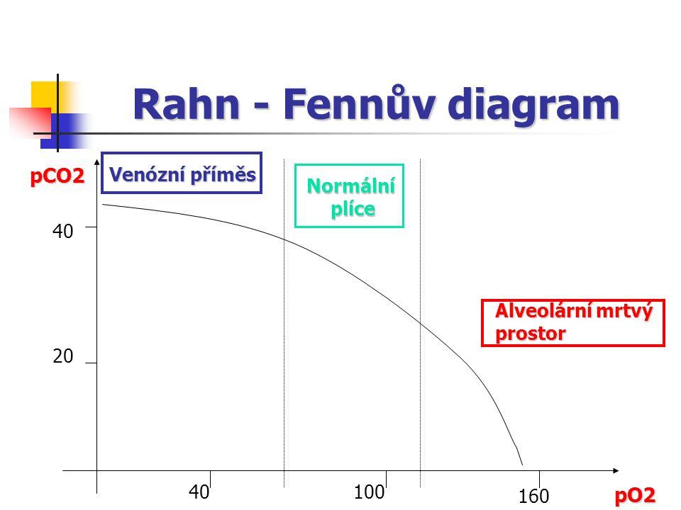 pO2 pCO2 Venózní příměs Alveolární mrtvý prostor Rahn - Fennův diagram 20 40 100 160 Normálníplíce