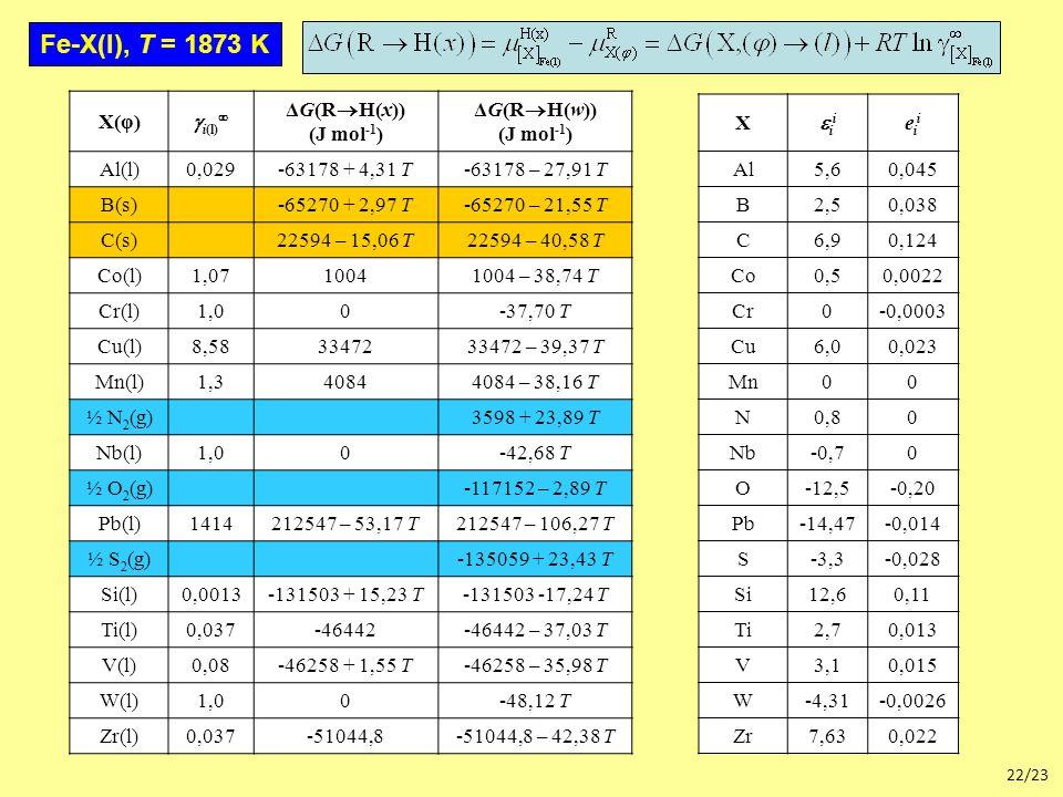 22/23 X(φ)  i(l)  ΔG(R  H(x)) (J mol -1 ) ΔG(R  H(w)) (J mol -1 ) Al(l)0,029-63178 + 4,31 T-63178 – 27,91 T B(s)-65270 + 2,97 T-65270 – 21,55 T C(s)22594 – 15,06 T22594 – 40,58 T Co(l)1,0710041004 – 38,74 T Cr(l)1,00-37,70 T Cu(l)8,583347233472 – 39,37 T Mn(l)1,340844084 – 38,16 T ½ N 2 (g)3598 + 23,89 T Nb(l)1,00-42,68 T ½ O 2 (g)-117152 – 2,89 T Pb(l)1414212547 – 53,17 T212547 – 106,27 T ½ S 2 (g)-135059 + 23,43 T Si(l)0,0013-131503 + 15,23 T-131503 -17,24 T Ti(l)0,037-46442-46442 – 37,03 T V(l)0,08-46258 + 1,55 T-46258 – 35,98 T W(l)1,00-48,12 T Zr(l)0,037-51044,8-51044,8 – 42,38 T Fe-X(l), T = 1873 K X iiii eiieii Al5,60,045 B2,50,038 C6,90,124 Co0,50,0022 Cr0-0,0003 Cu6,00,023 Mn00 N0,80 Nb-0,70 O-12,5-0,20 Pb-14,47-0,014 S-3,3-0,028 Si12,60,11 Ti2,70,013 V3,10,015 W-4,31-0,0026 Zr7,630,022