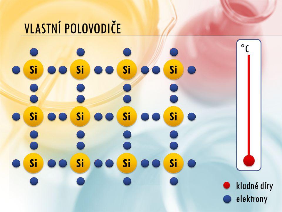 °C VLASTNÍ POLOVODIČE Si kladné díry elektrony