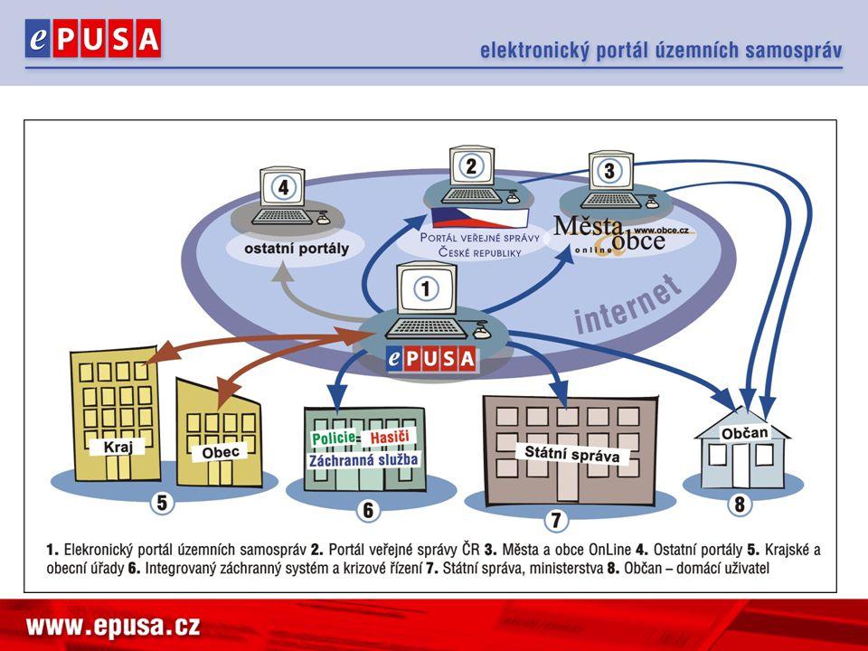 Integrace Portál veřejné správy ActiveDirectory krajů HZS – (RCS Kladno) KEVIS – sdílená autorizace (sběry dat) Portál Města a obce Online IS krajů Využívají se webové služby
