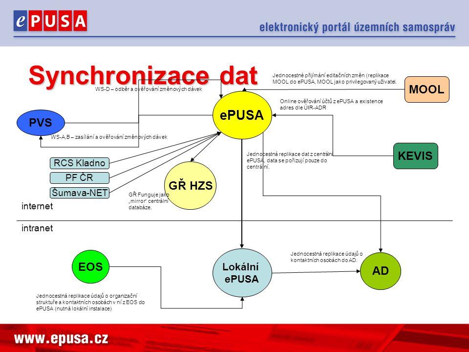 Lokální instance na krajích Cíl: –Integrace s LDAP (většinou AD) kraje –Zajištění automatické vytváření účtů uživatelům z obcí a zřiz.