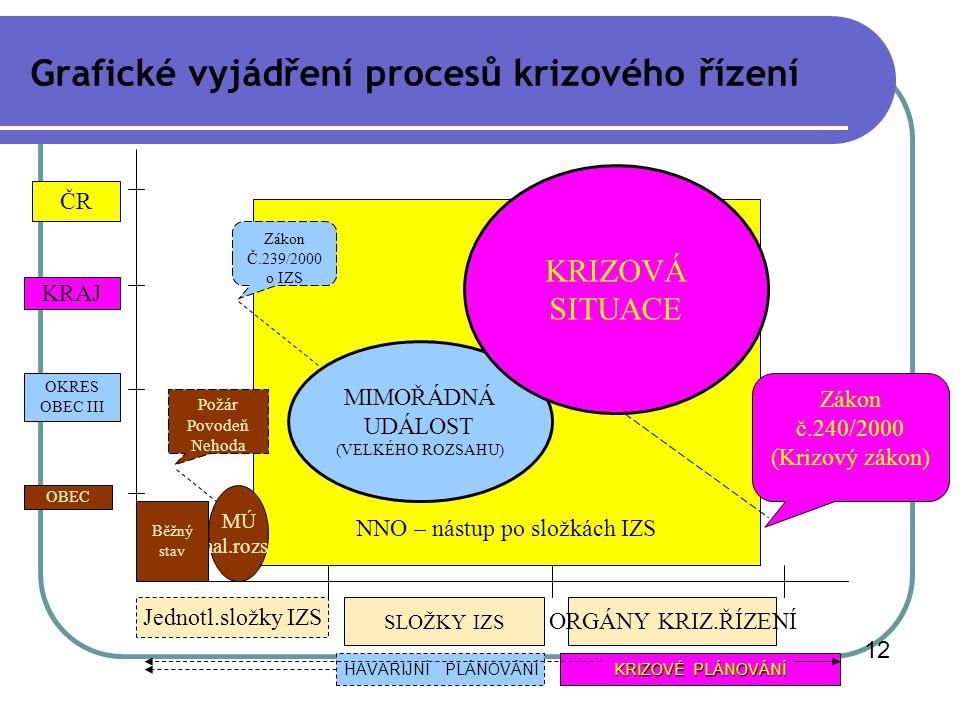 Grafické vyjádření procesů krizového řízení NNO – nástup po složkách IZS 12 MÚ mal.rozs. MIMOŘÁDNÁ UDÁLOST (VELKÉHO ROZSAHU) OBEC OKRES OBEC III KRAJ