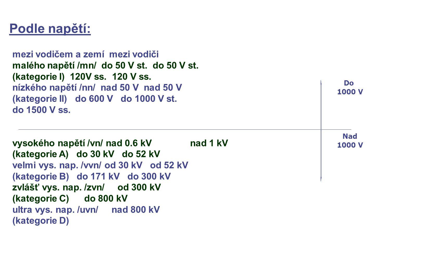 mezi vodičem a zemí mezi vodiči malého napětí /mn/ do 50 V st. do 50 V st. (kategorie I) 120V ss. 120 V ss. nízkého napětí /nn/ nad 50 V nad 50 V (kat