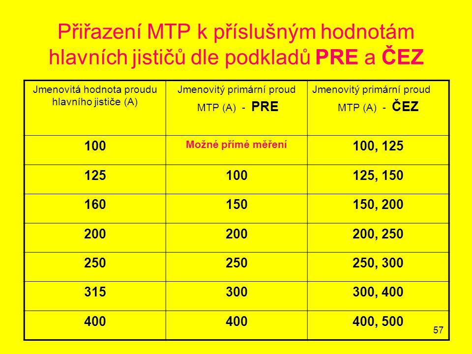 57 Přiřazení MTP k příslušným hodnotám hlavních jističů dle podkladů PRE a ČEZ Jmenovitá hodnota proudu hlavního jističe (A) Jmenovitý primární proud