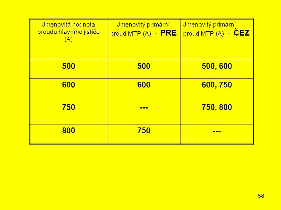 58 Jmenovitá hodnota proudu hlavního jističe (A) Jmenovitý primární proud MTP (A) - PRE Jmenovitý primární proud MTP (A) - ČEZ 500 500, 600 600 750 60