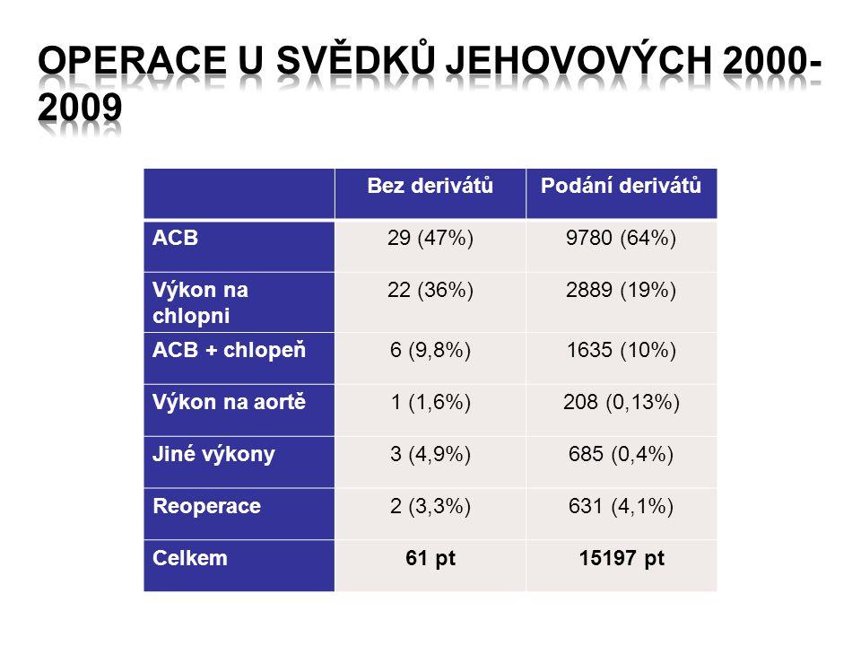 Bez derivátůPodání derivátů ACB29 (47%)9780 (64%) Výkon na chlopni 22 (36%)2889 (19%) ACB + chlopeň6 (9,8%)1635 (10%) Výkon na aortě1 (1,6%)208 (0,13%) Jiné výkony3 (4,9%)685 (0,4%) Reoperace2 (3,3%)631 (4,1%) Celkem61 pt15197 pt