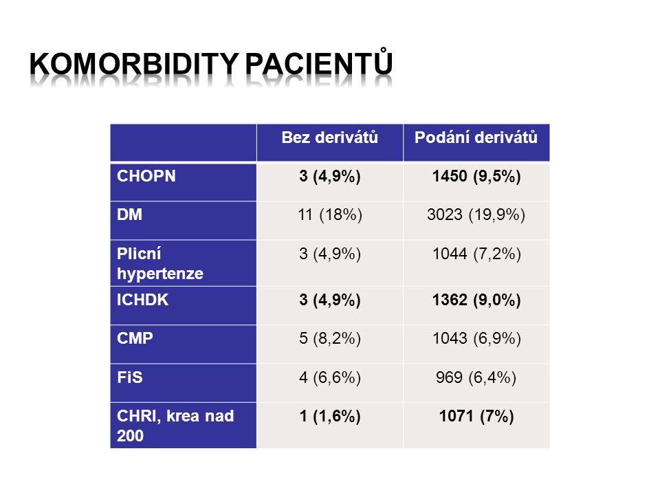 Bez derivátůPodání derivátů CHOPN3 (4,9%)1450 (9,5%) DM11 (18%)3023 (19,9%) Plicní hypertenze 3 (4,9%)1044 (7,2%) ICHDK3 (4,9%)1362 (9,0%) CMP5 (8,2%)1043 (6,9%) FiS4 (6,6%)969 (6,4%) CHRI, krea nad 200 1 (1,6%)1071 (7%)