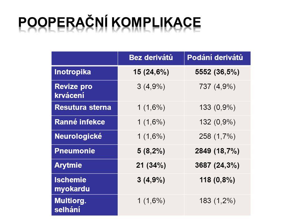 Bez derivátůPodání derivátů Inotropika15 (24,6%)5552 (36,5%) Revize pro krvácení 3 (4,9%)737 (4,9%) Resutura sterna1 (1,6%)133 (0,9%) Ranné infekce1 (1,6%)132 (0,9%) Neurologické1 (1,6%)258 (1,7%) Pneumonie5 (8,2%)2849 (18,7%) Arytmie21 (34%)3687 (24,3%) Ischemie myokardu 3 (4,9%)118 (0,8%) Multiorg.