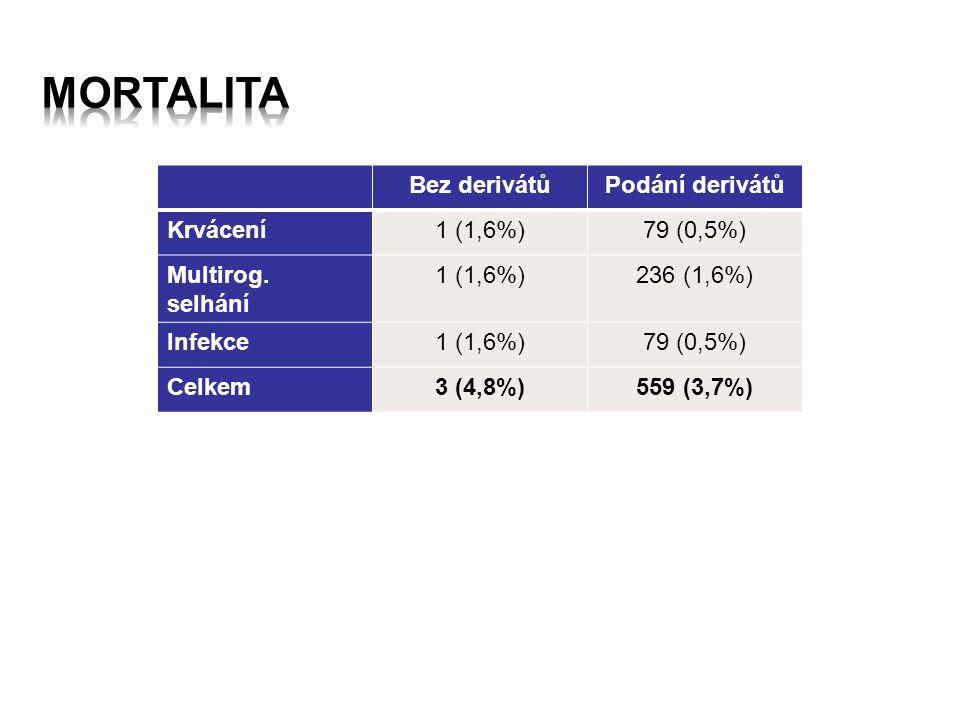Bez derivátůPodání derivátů Krvácení1 (1,6%)79 (0,5%) Multirog.