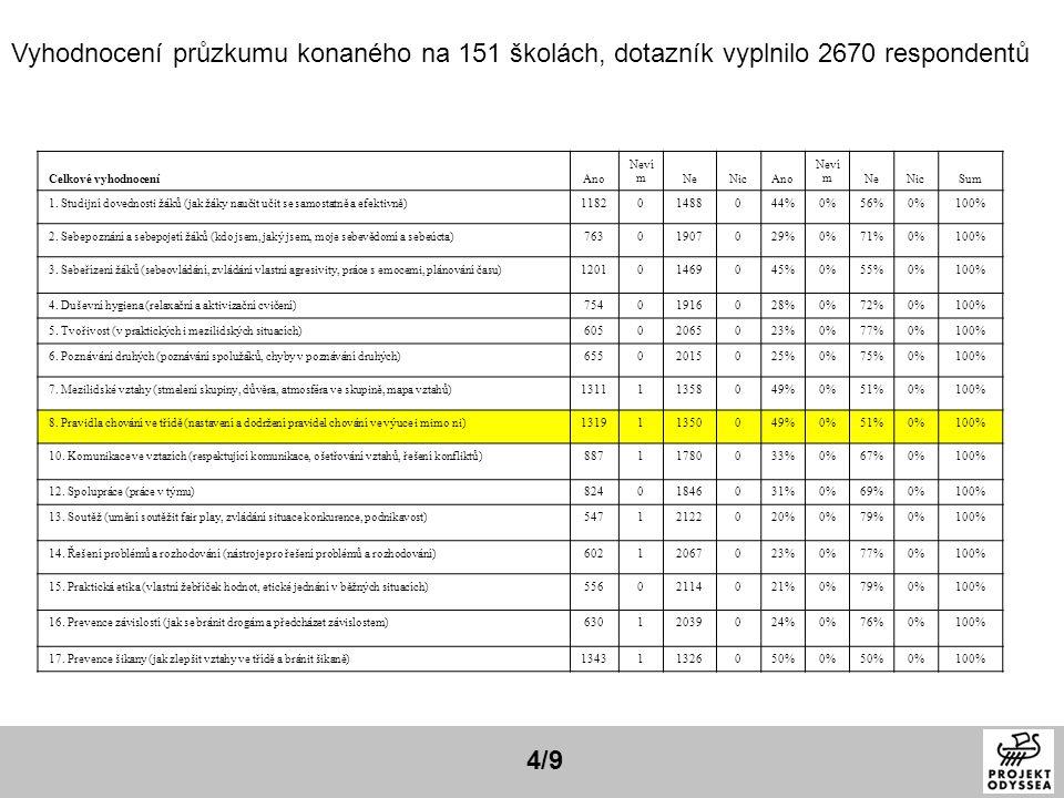 4/9 Celkové vyhodnoceníAno Neví mNeNicAno Neví mNeNicSum 1. Studijní dovednosti žáků (jak žáky naučit učit se samostatně a efektivně)118201488044%0%56