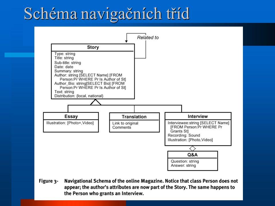 Schéma navigačních tříd