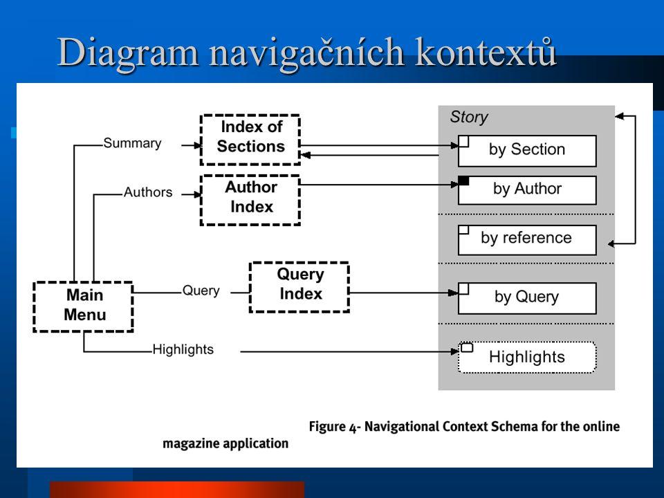 Diagram navigačních kontextů