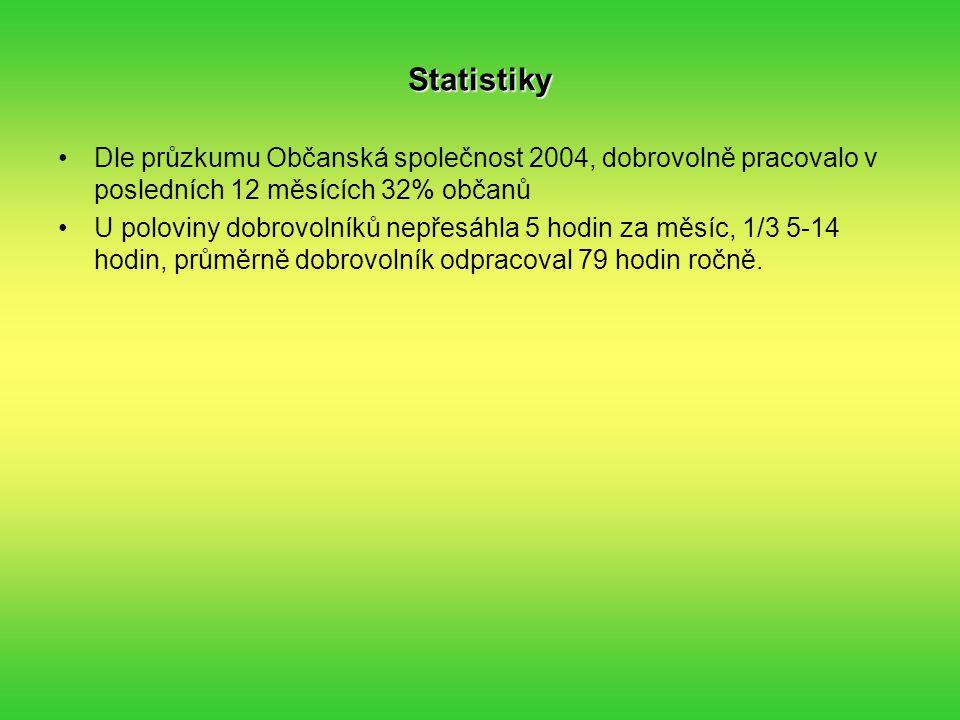Statistiky Dle průzkumu Občanská společnost 2004, dobrovolně pracovalo v posledních 12 měsících 32% občanů U poloviny dobrovolníků nepřesáhla 5 hodin za měsíc, 1/3 5-14 hodin, průměrně dobrovolník odpracoval 79 hodin ročně.